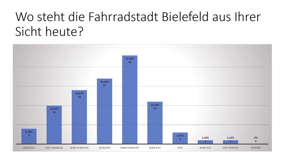 Statistik-BI-Status